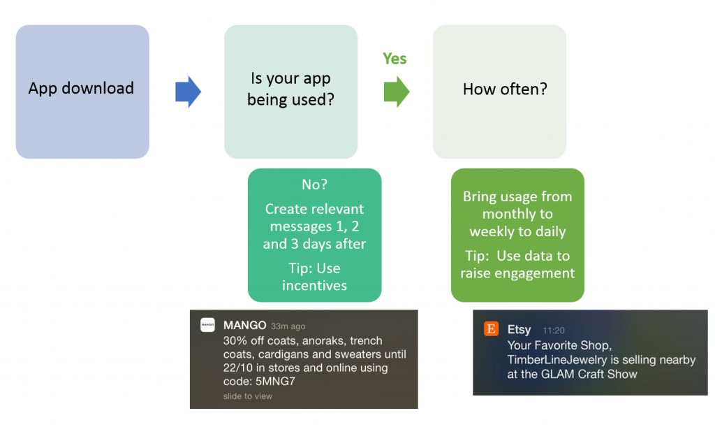 Map out your customer journey and push relevant messages that increase engagement