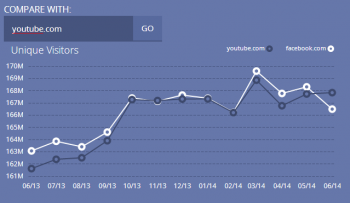 USA: June 2014: YouTube beats Facebook's unique visits (courtesy of SiteAnalytics)