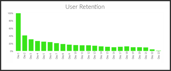 User Retention Example